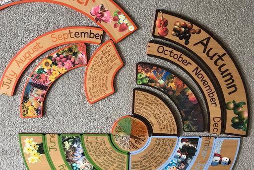 Circle of Seasons